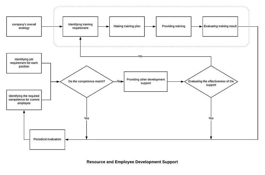 Resource and Employee Development Support
