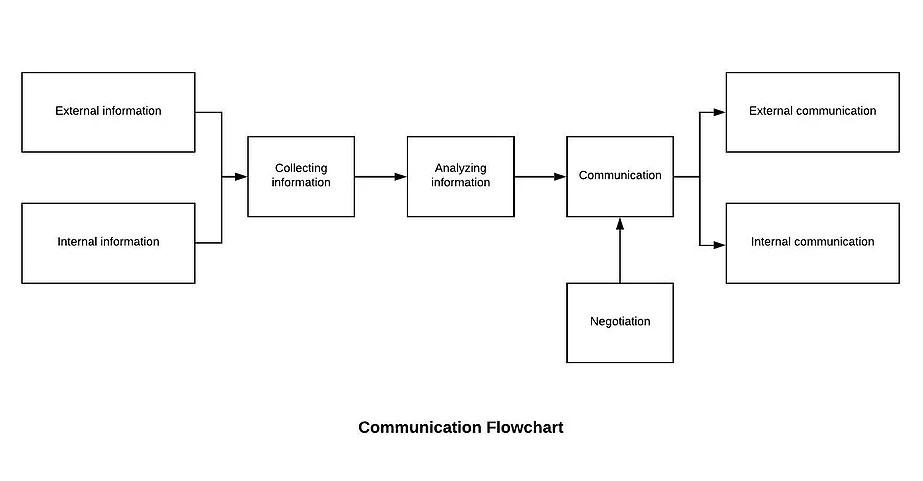 Communication Flowchart