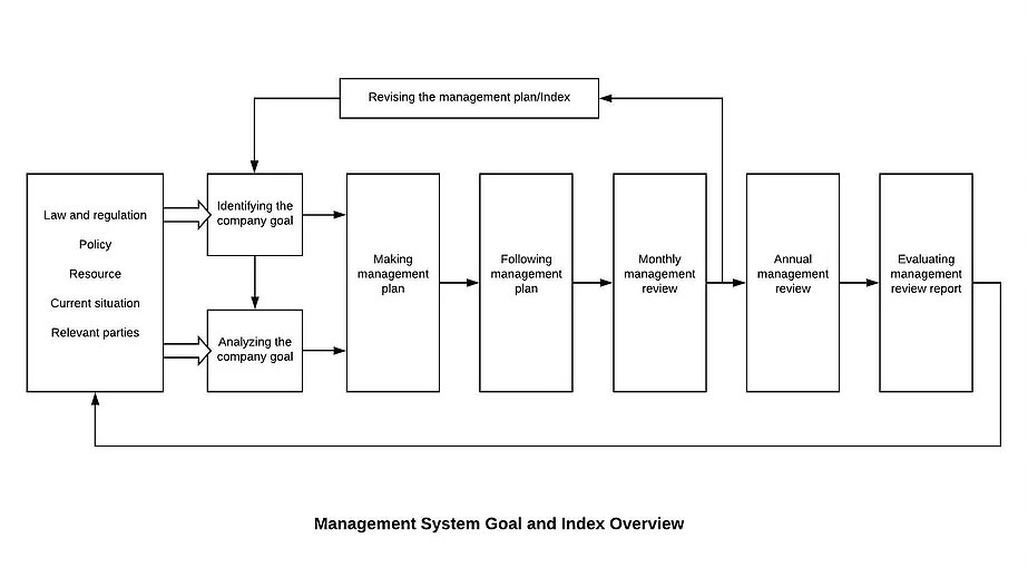 Revising the Management Plan